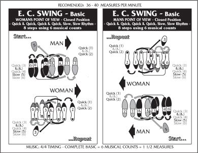 east coast swing steps diagram volkswagen golf audio wiring basic dance | bailes pinterest