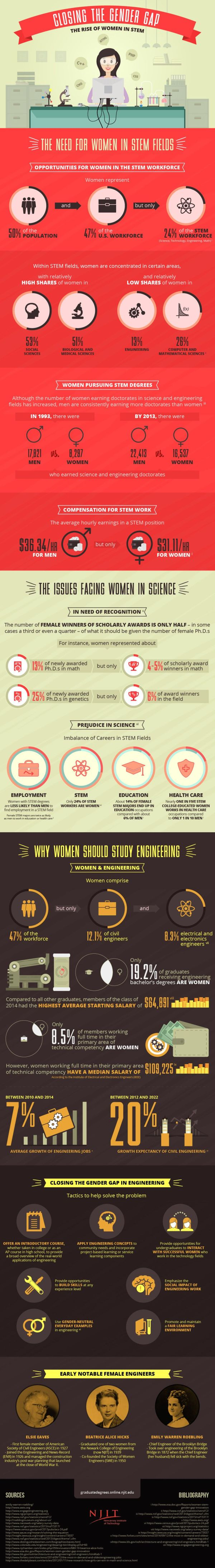 Closing Gender Gap #infographic Visualistan