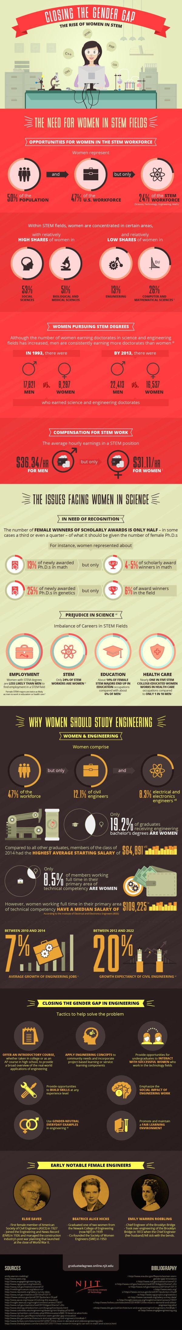 Gender Gap Stem Infographic
