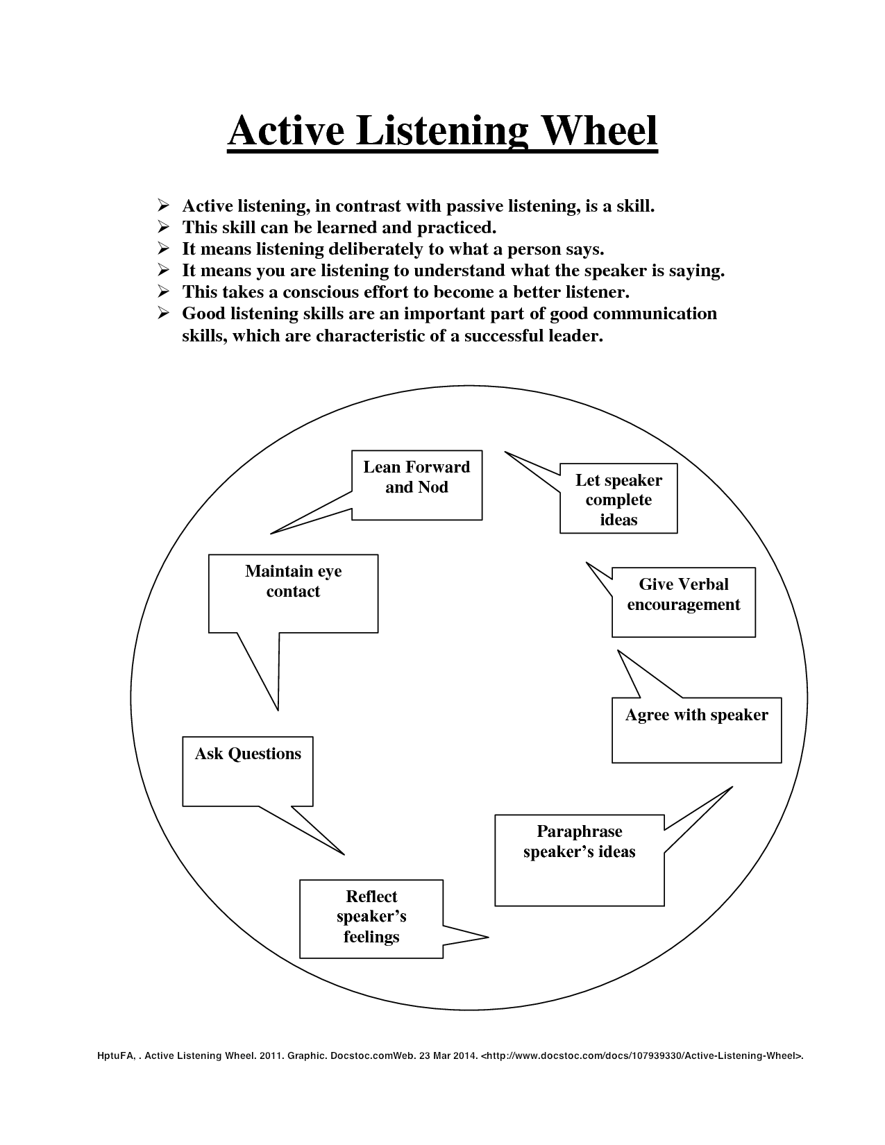 Active Listening Is A Skill That Needs Practice You Can Use This Graphic Organizer To Refine