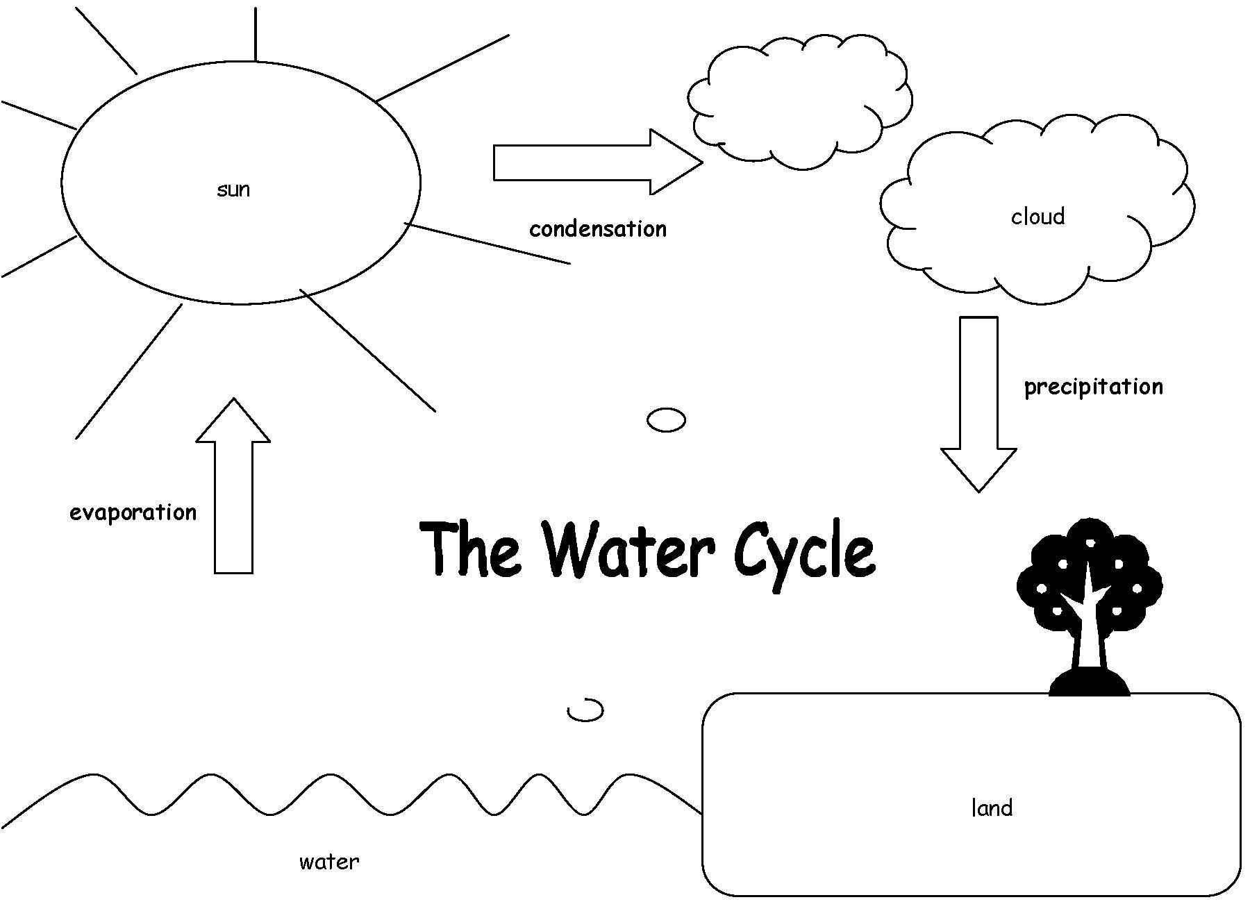 science diagrams for class 8 polk audio subwoofer wiring diagram water cycle coloring pages the