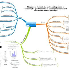 Pmi Knowledge Areas Diagram Toggle Switch Wiring Project Management Mind Maps