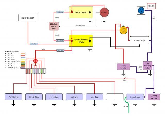 Wiring Diagram Standard Electrical Set Up Camper Wiring Diagram