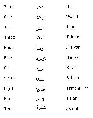 Arabic Swear Words Learn Arabic Iraqi Pinterest