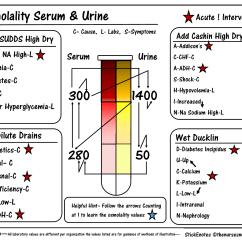 Hepatic Fishbone Diagram Lab Values 1997 Ford Ranger Wiring Radio Urine And Blood Osmolality Cheat Sheet Mnemonic