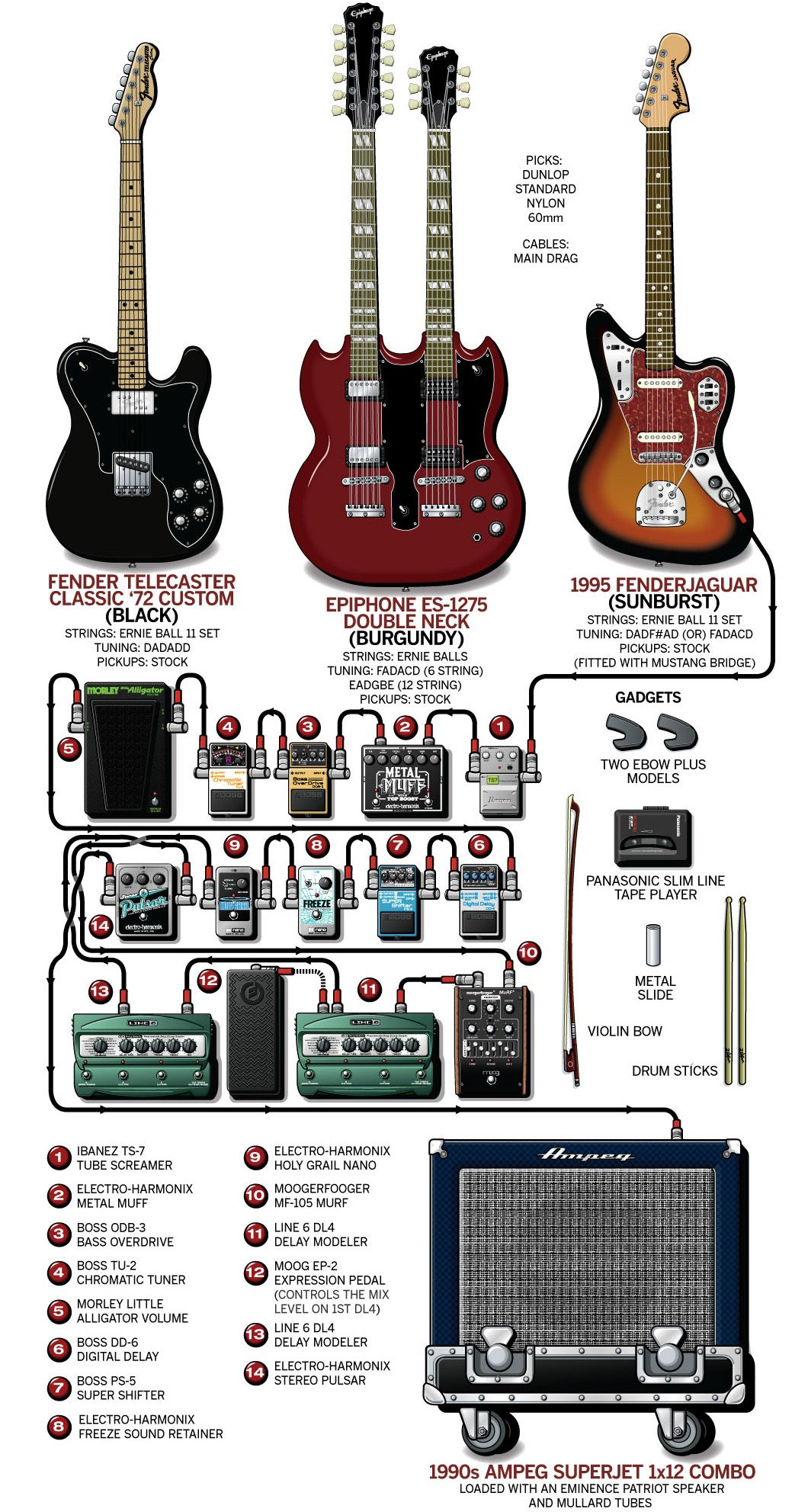 guitar rig diagram sharepoint extranet topology a detailed gear of sarah lipstates 2011 noveller