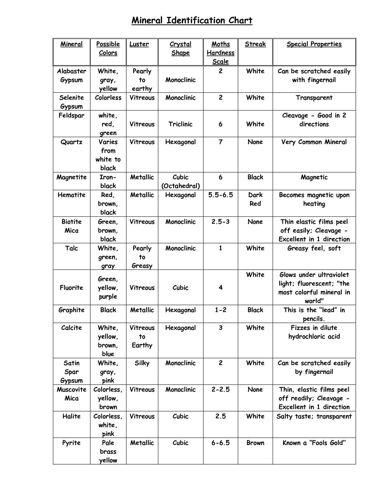 Mineral Identification Worksheet Answers