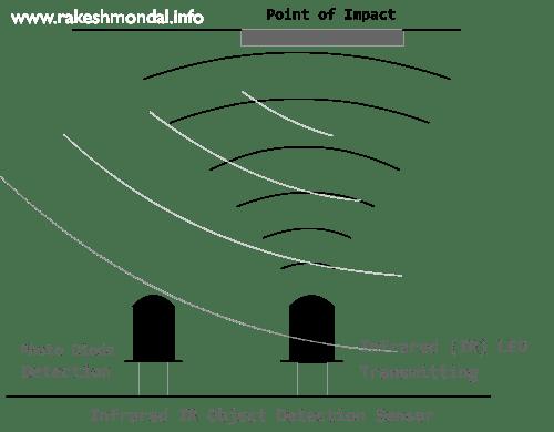 ir sensor design circuit diagram of ir sensor