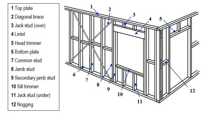 Can you a frame a room by yourself? Answer: Don't fret