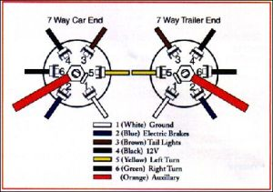 dodge trailer plug wiring diagram  Bing images | truck