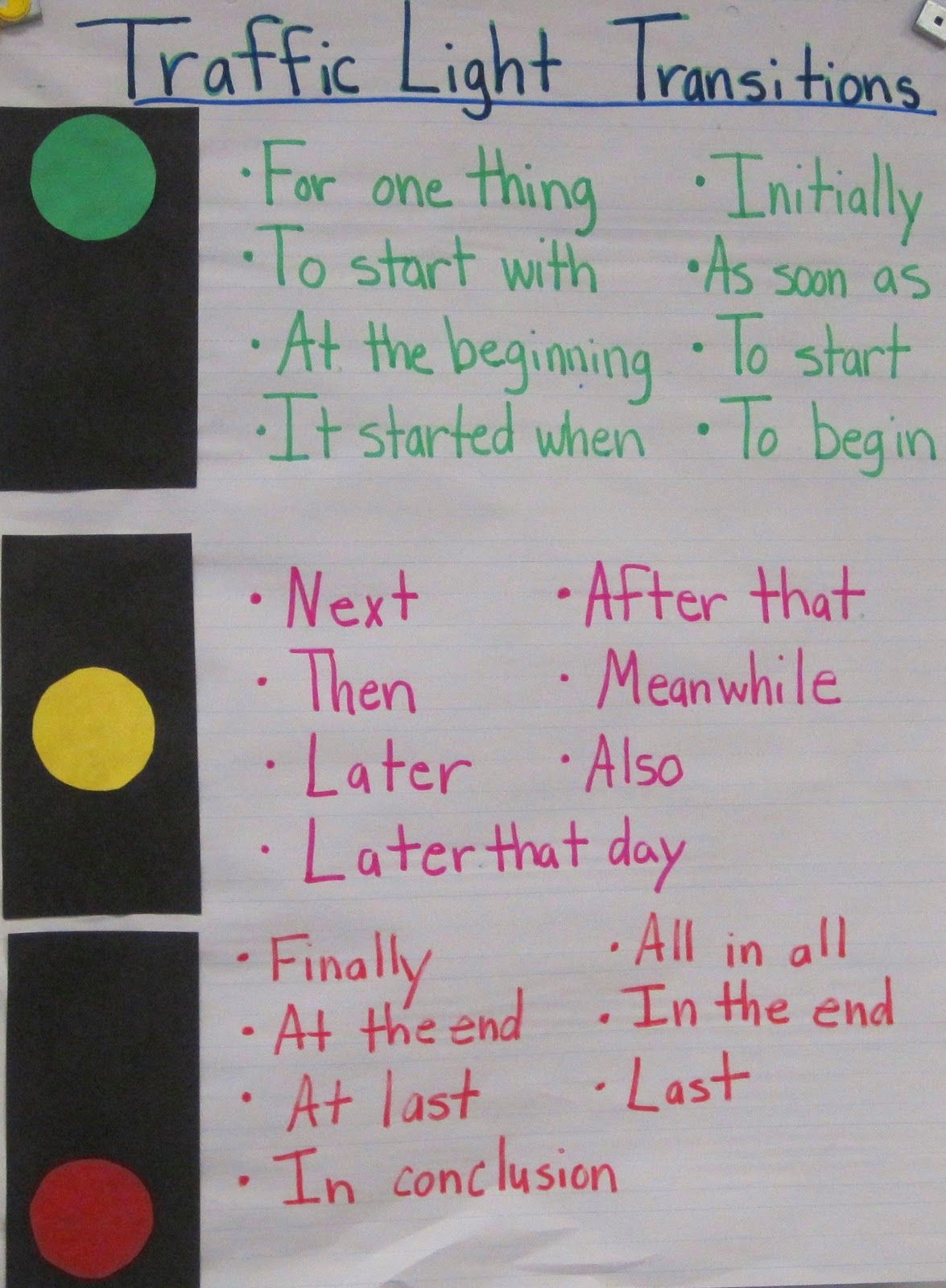 Teaching Beginning Middle And End