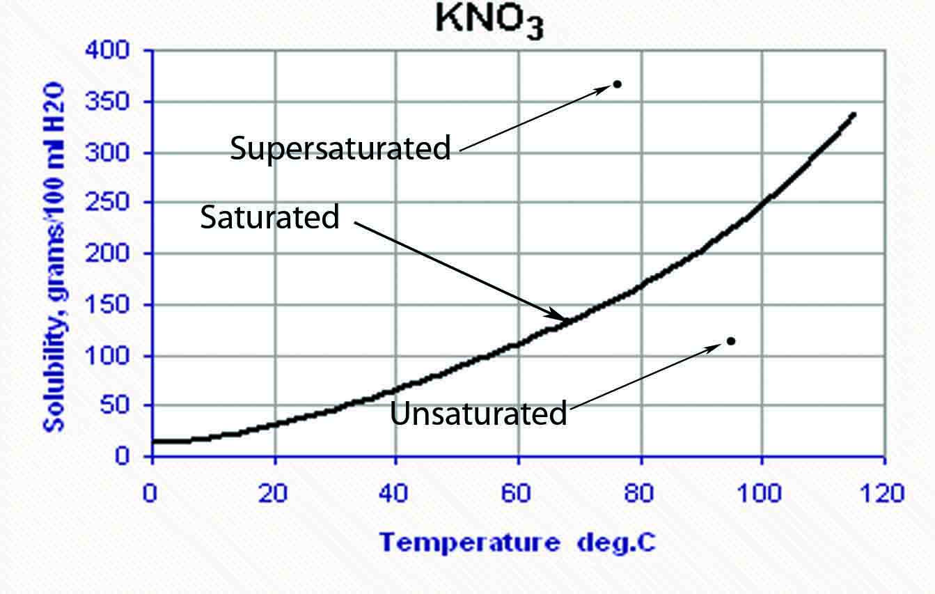 Solubility Vs Temperature Graph If Given Info A