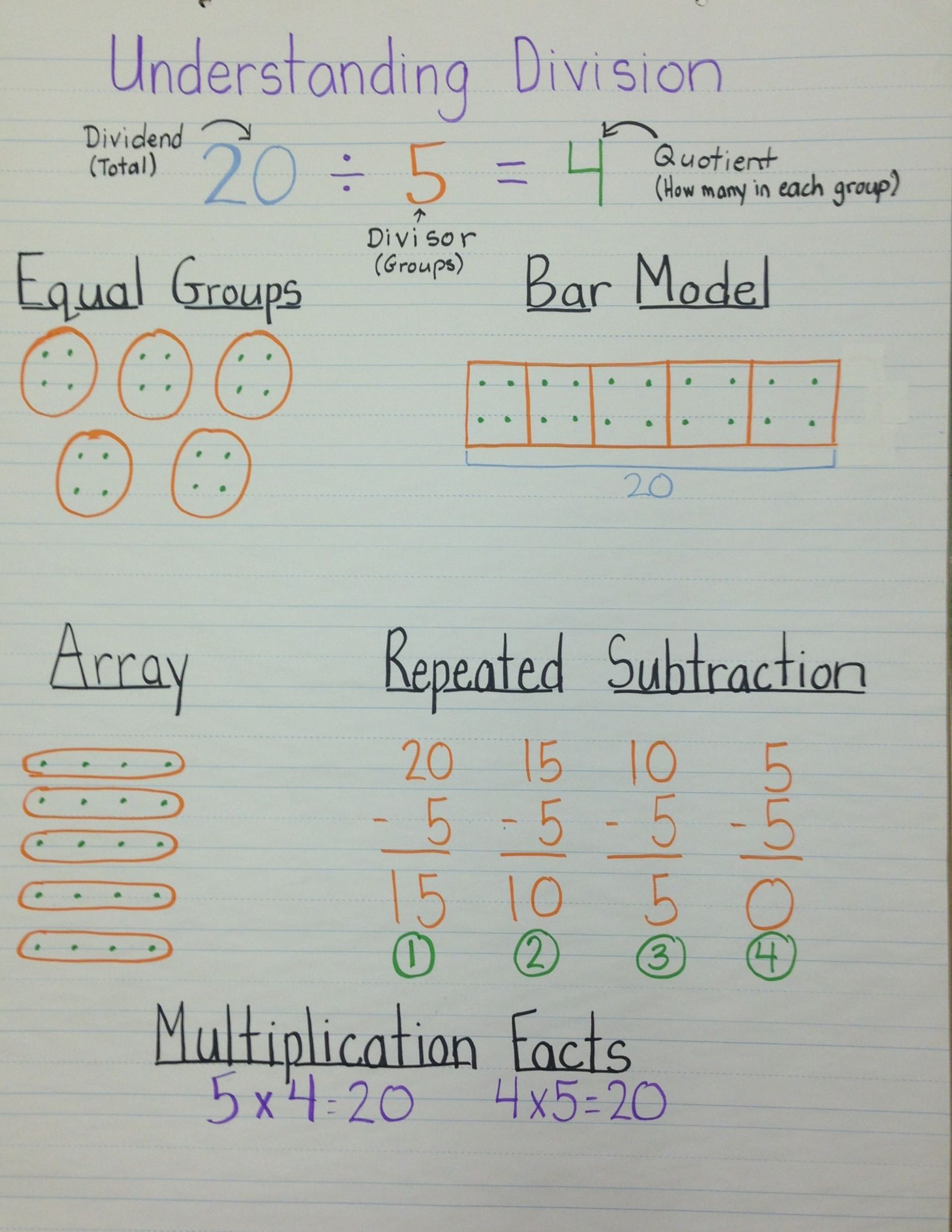 Understanding Division Anchor Chart Teaching