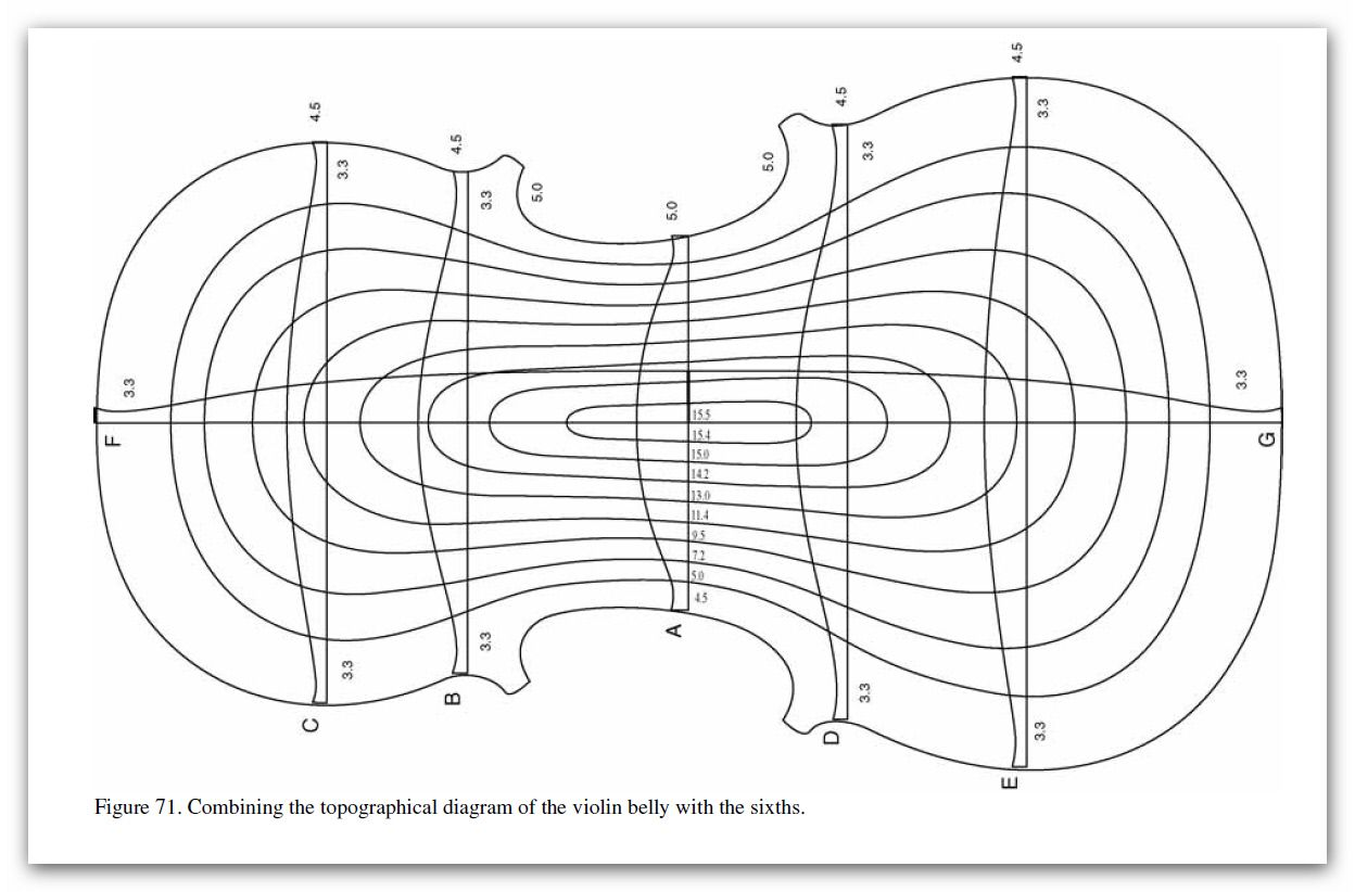 Free Strad Arching Diagram Enlarge 65 For A4 For 356