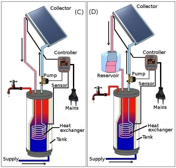 Solarpoweractivesolarsystem Ever wondered what solar