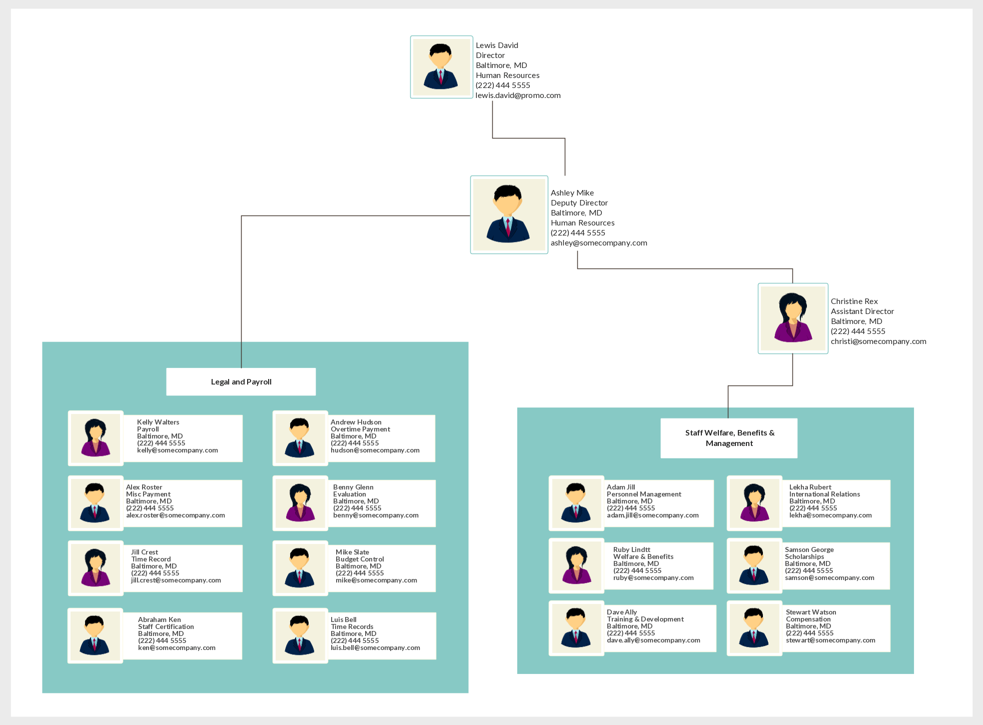 An Org Chart Showing The Typical Hierarchy In The Hr