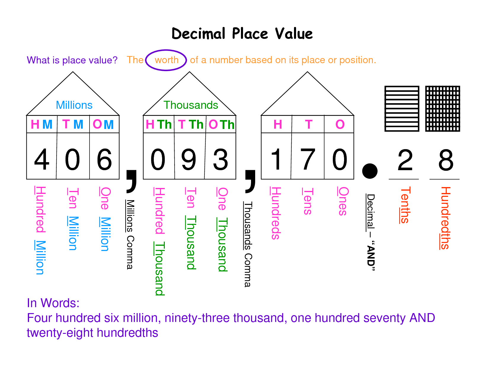 4 Grade Math Worksheet Place Value