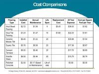 cost per square feet paper flooring - Google Search ...