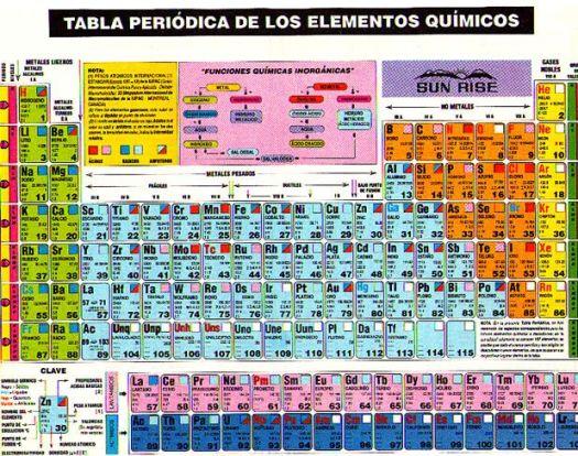 Tabla periodica actualizada completa pdf periodic diagrams science tabla peridica de los elementos qumicos mmk blog urtaz Gallery