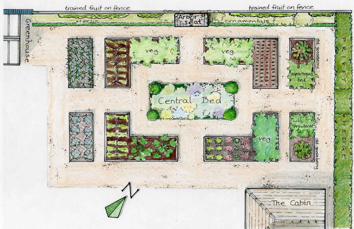 The Vegetable Garden Gardens Raised Beds And Designs