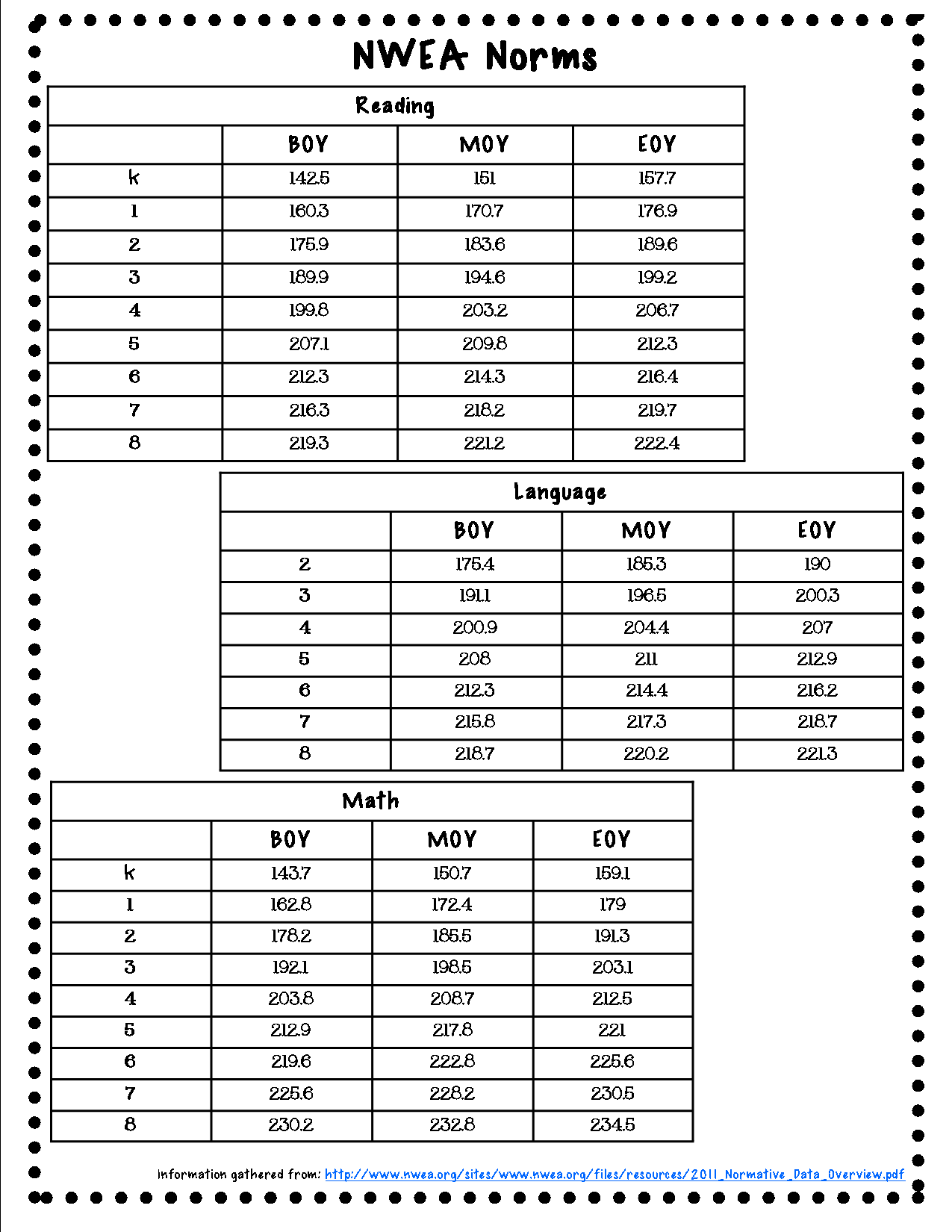 Nwea Map Math Practice 4th Grade Accelerate Measure