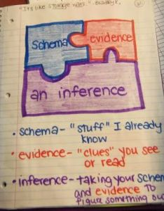 Schema evidence inference good for teaching reading strategies non fiction also anchor charts to teach inferring the classroom nook rh classroomnook