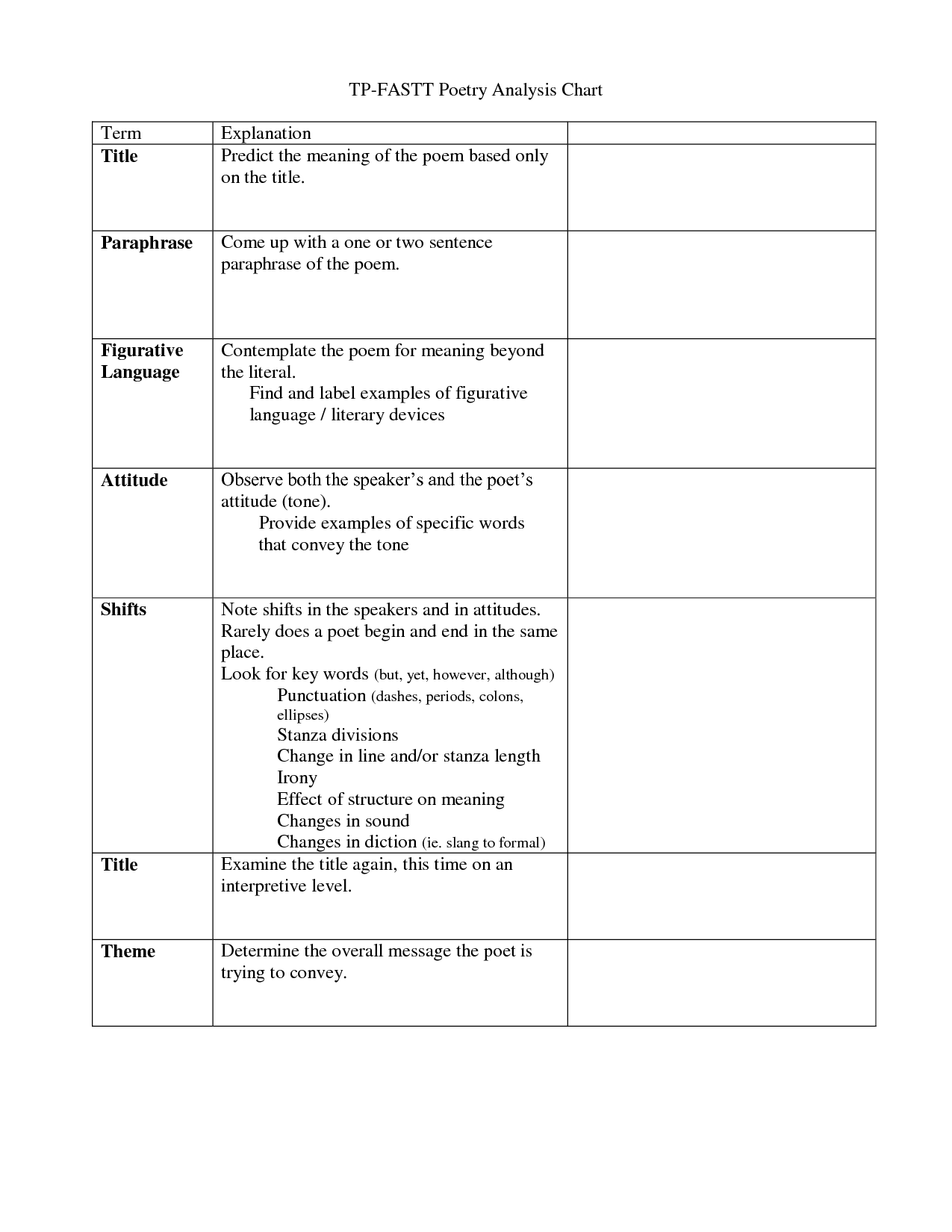 A Poetryysis Chart