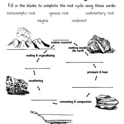 Earth Layers Diagram Worksheet Microscope Lens Rock Cycle Of Learning Science