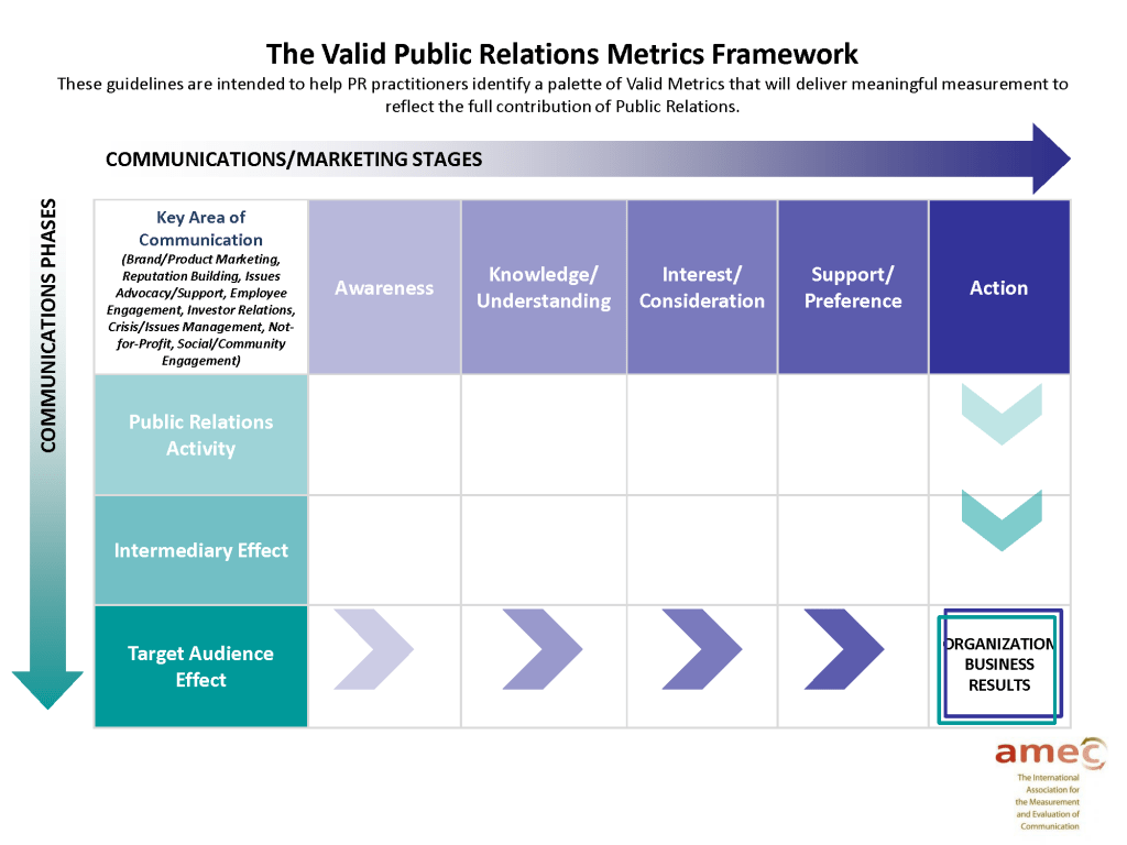 Pr Measurement Template Valid Public Relations Metrics