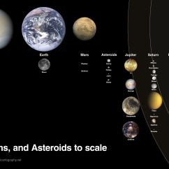 Diagram Of The Planets In Order Yamaha Mio Wiring Solar System To Scale Moons And All Science
