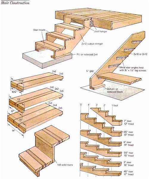 √ stair stringer layout for dummies