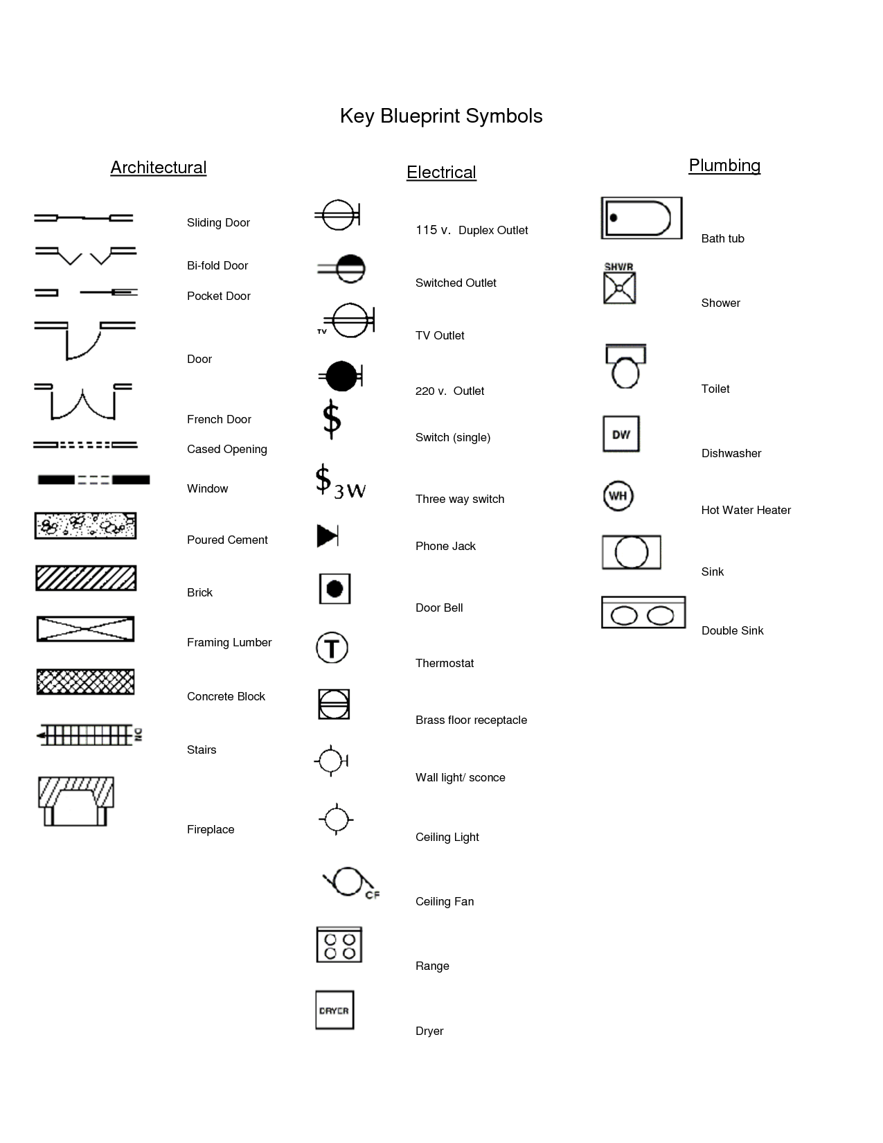 outlet symbol diagram lily printable electrical symbols blueprints brick pinned by www