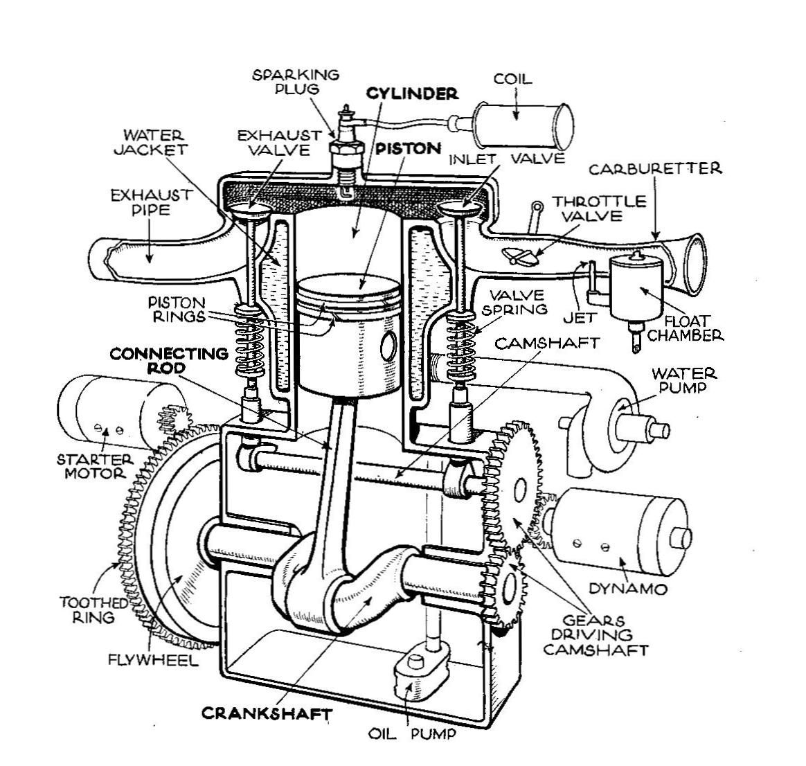 Single-cylinder T-head engine (Autocar Handbook, 13th ed