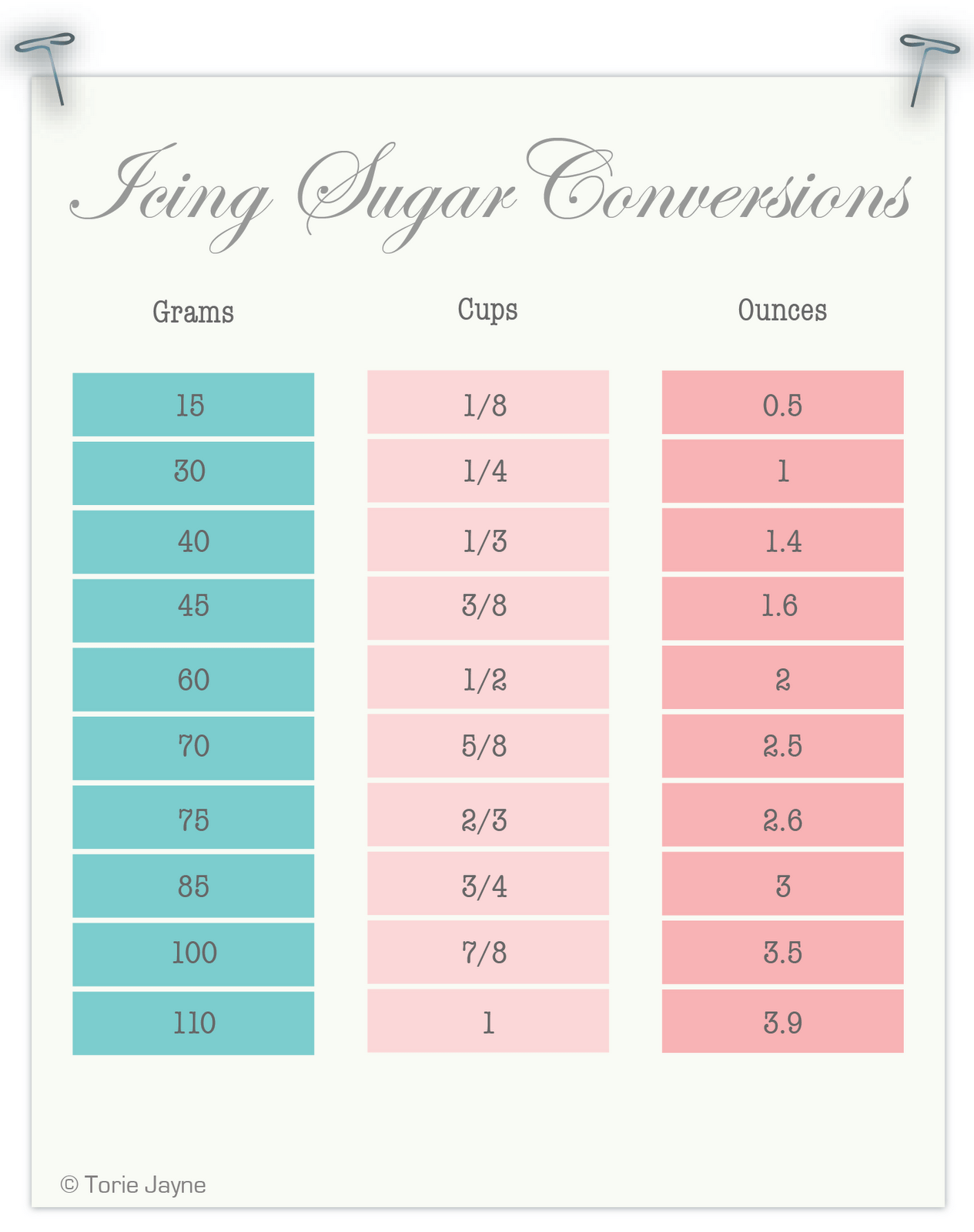 Conversion charts measurements recipes conversion charts measurements nvjuhfo Gallery