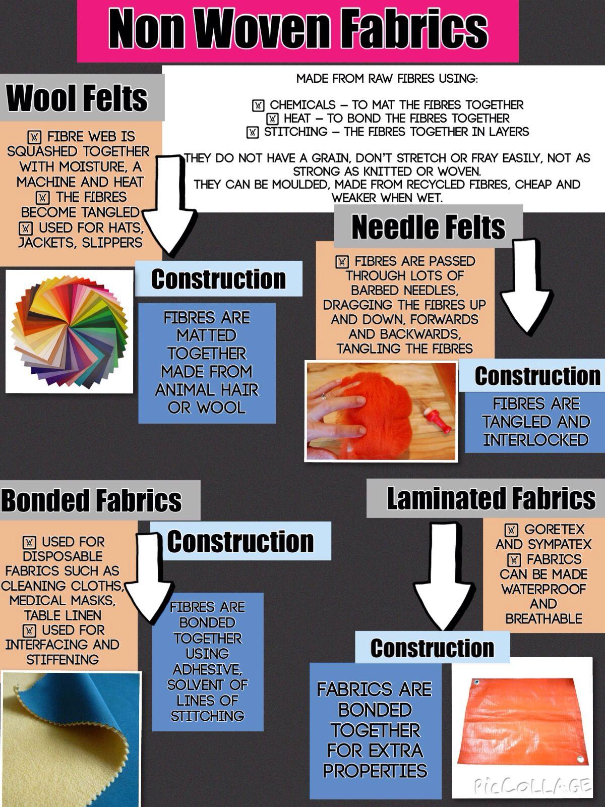 Non Woven Fabrics Description Teaching Resources