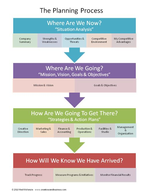 Die besten 25 Business plan layout Ideen auf Pinterest  Businessplan Prsentation