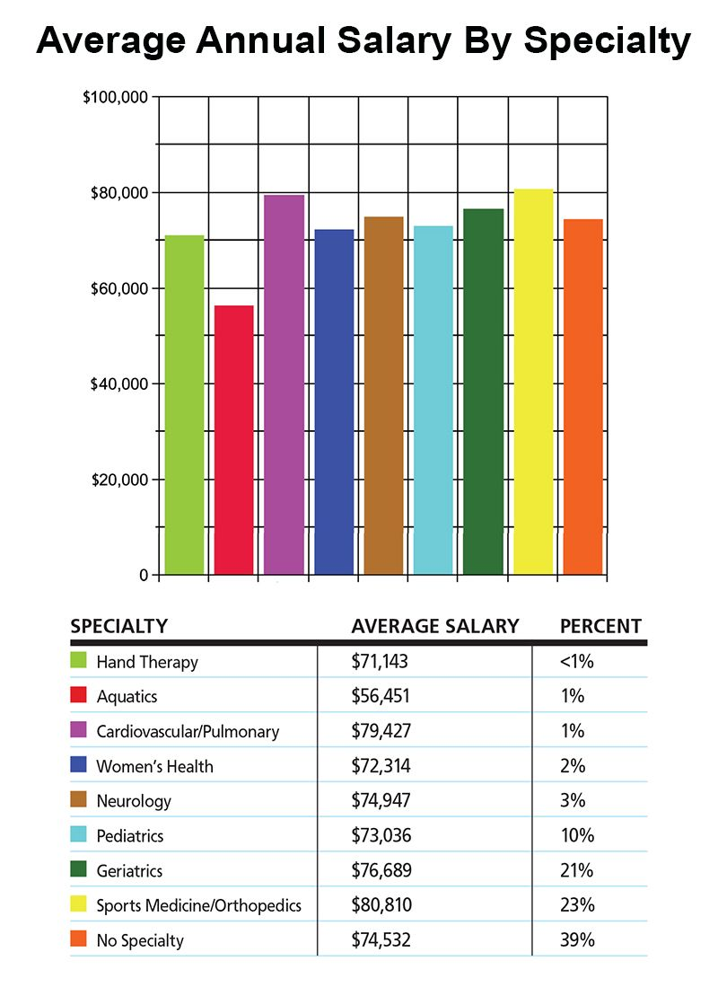 how to become a physical therapist assistant salary