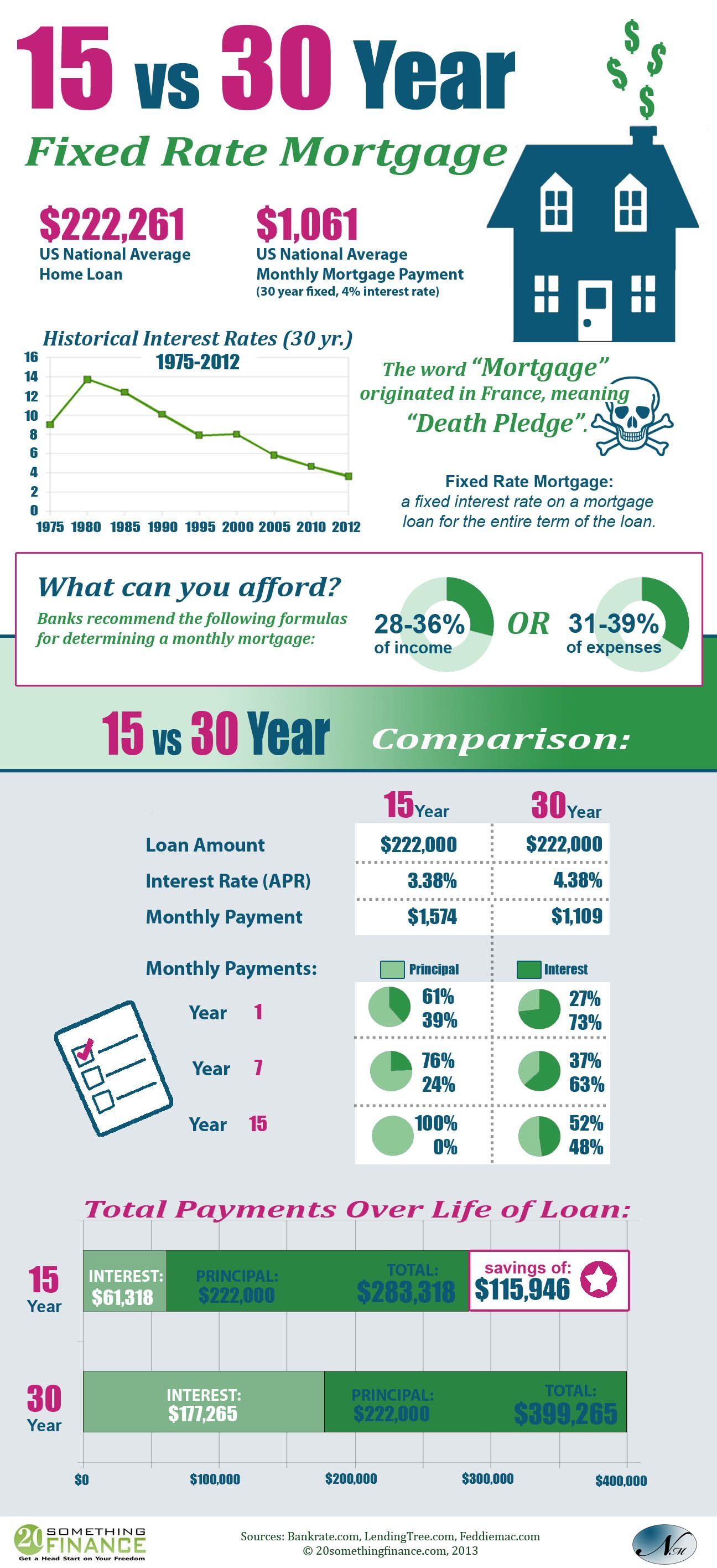 15 Year Vs 30 Year Mortgage If You Aren T Doing The Dave