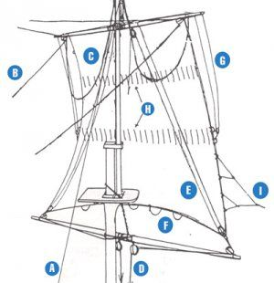 Running rigging of a square sail. A: halyard raises yard