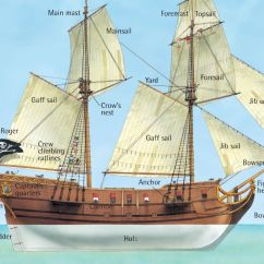 Pirate Ship Inside Diagram Polaris Snowmobile Wiring A Q Files Encyclopedia Drawing