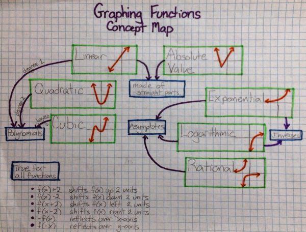 Transformations Math Concept Map