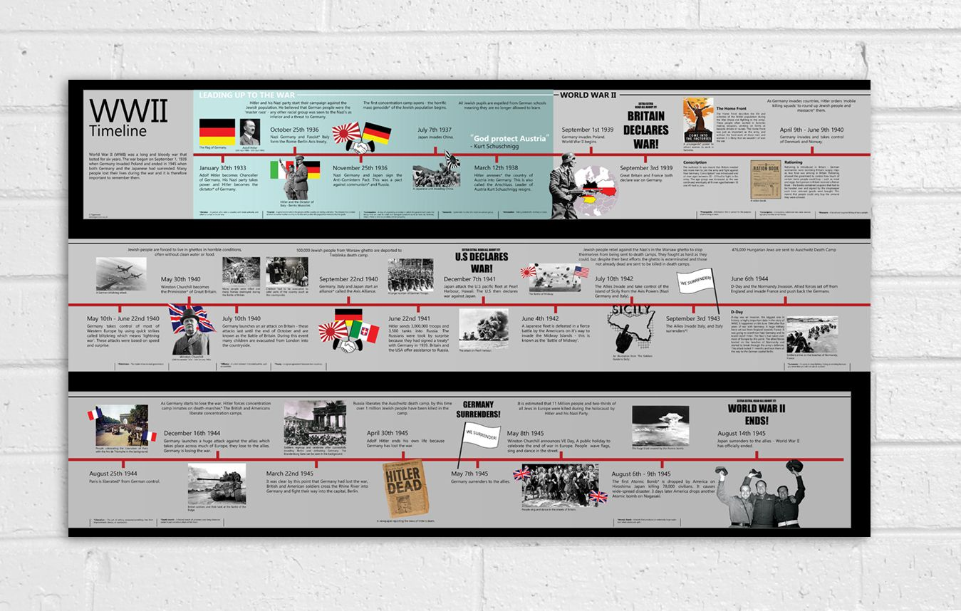 Wwii History Timeline