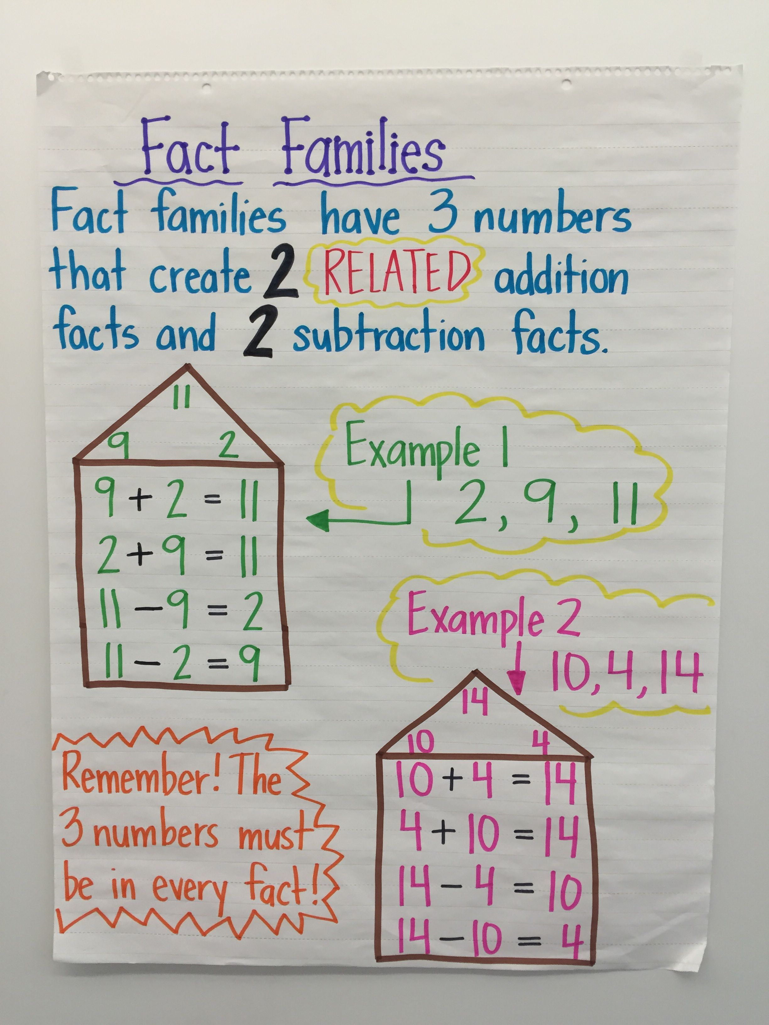 Fact Family Anchor Chart For First Grade
