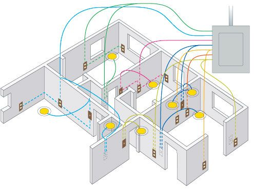 Domestic Electrical Wiring Diagrams House Wiring Basics Wiring