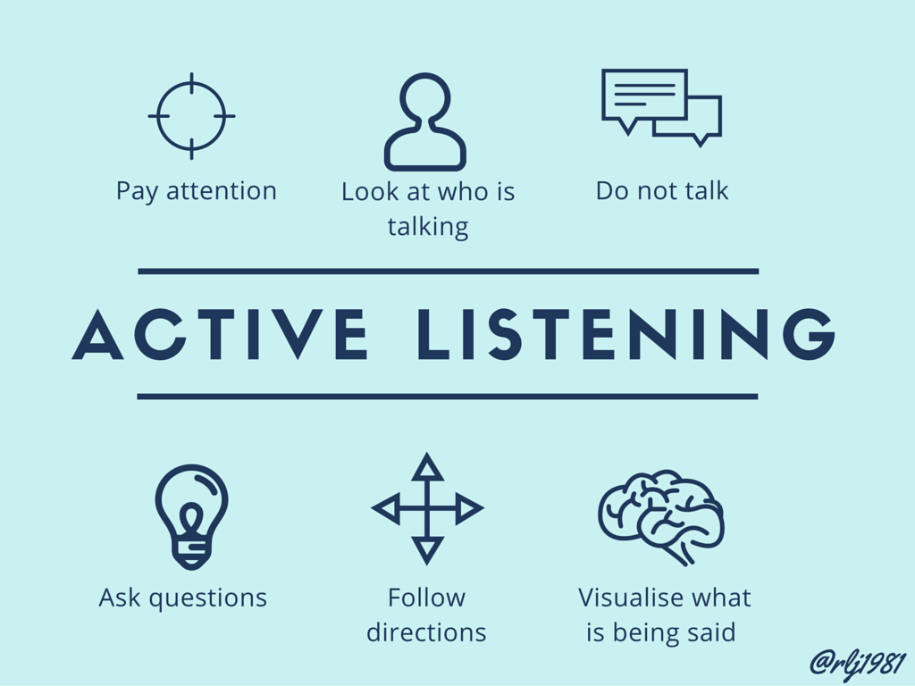 Active Listening Poster By Rlj