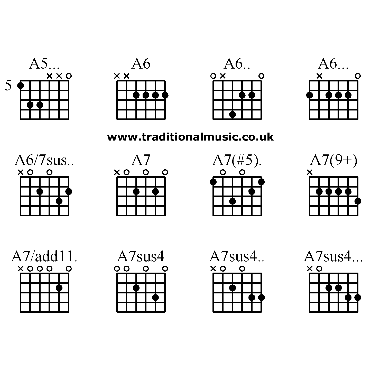 Advanced Guitar Chords A5 A6 A6 A6 A6 7sus A7 A7