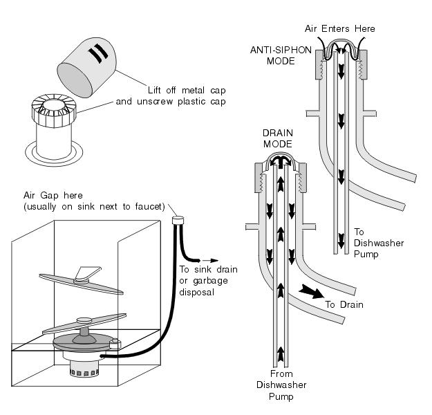 garbage disposal wiring switch garbage disposal wiring kitchenaid