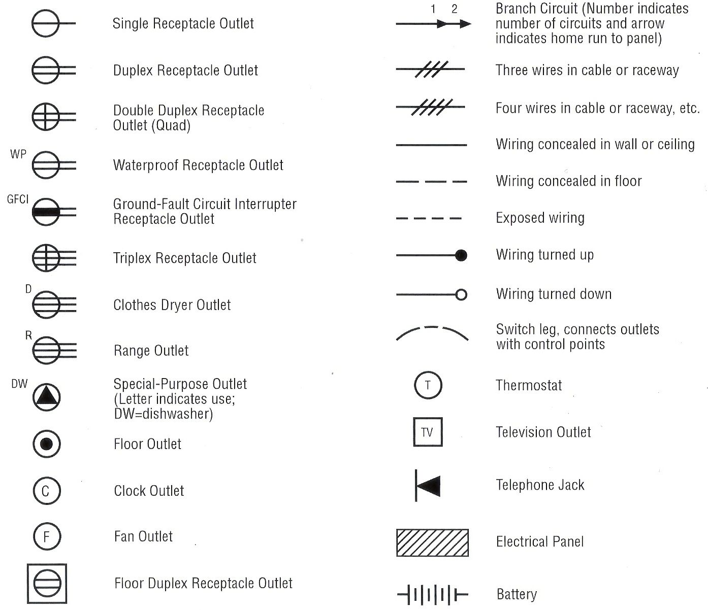 meter box wiring diagram nz winch for atv electrical symbols | electronics pinterest outlets, and ...