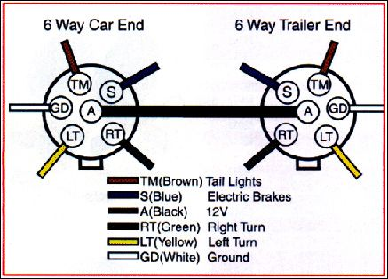 Standard trailer plug wiring diagram trailer wiring diagram on trailer wiring connector diagrams for 6, Trailer Light Diagram