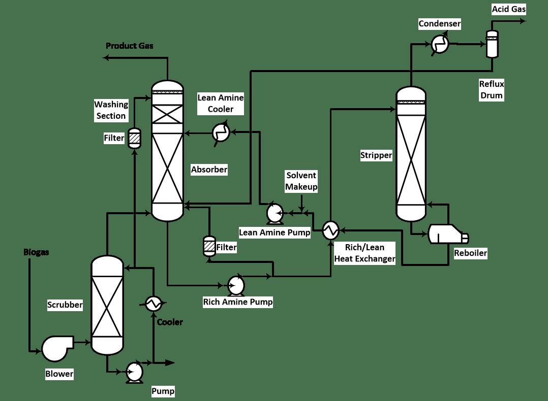 #Biogas processing | Acid #gas treatment